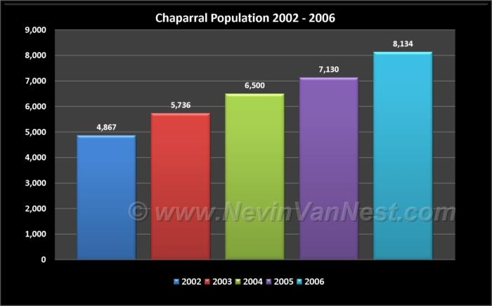 Chaparral Population 2002 - 2006