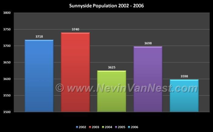 Sunnyside Population 2002 - 2006