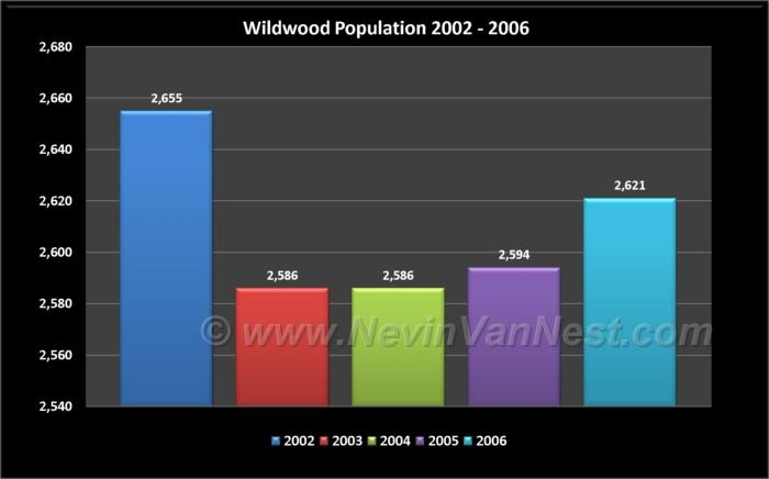 Wildwood Population 2002 - 2006
