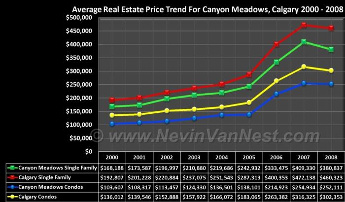 Average House Price Trend For Canyon Meadows 2000 - 2008