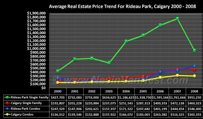Average House Price Trend For Rideau Park 2000 - 2008