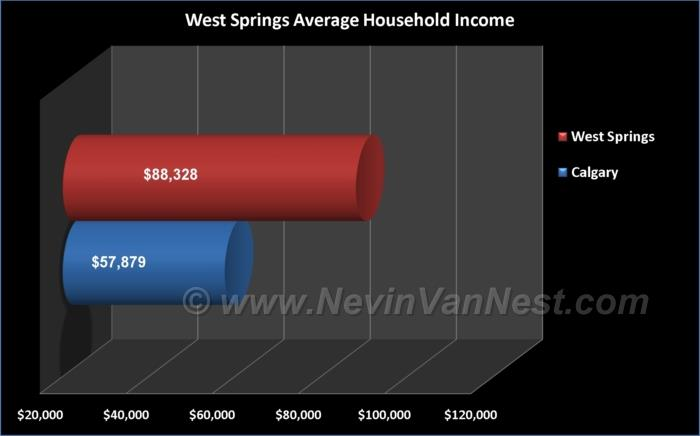 Average Household Income For West Springs Residents