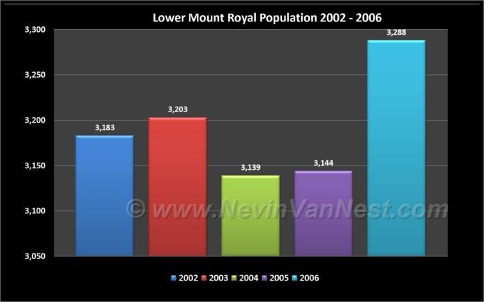 Lower Mount Royal Population 2002 - 2006