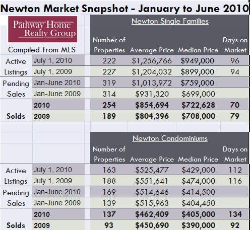 Newton Real Estate Update – How's the market?