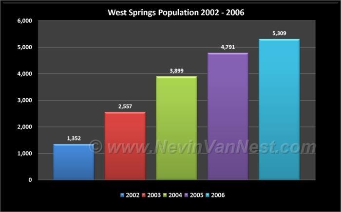 West Springs Population 2002 - 2006