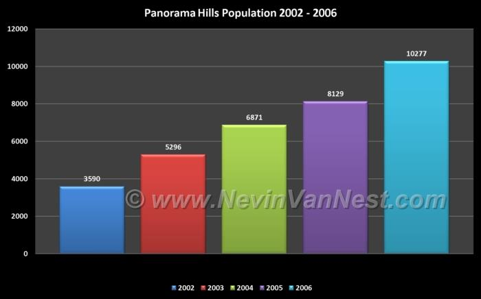 Panorama Hills Population 2002 - 2006
