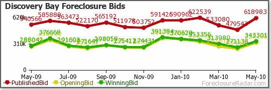Discovery Bay Foreclosure Bids