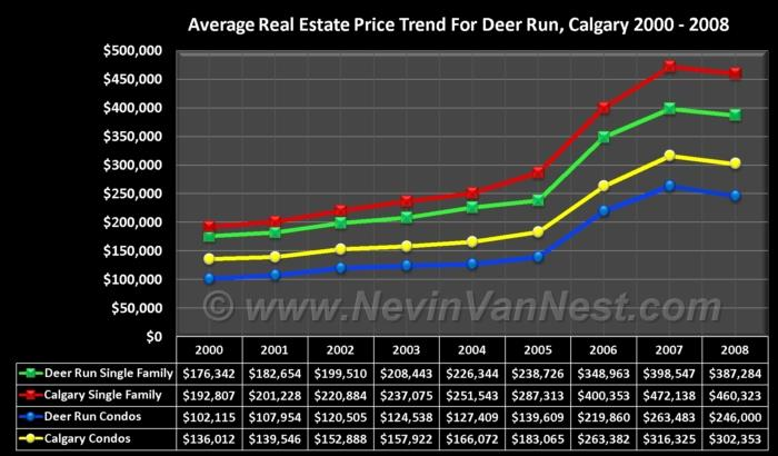 Average House Price Trend For Deer Run 2000 - 2008