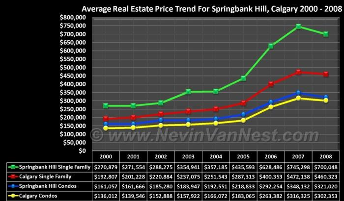 Average House Price Trend For Springbank Hill 2000 - 2008