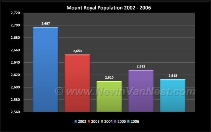 Mount Royal Population 2002 - 2006