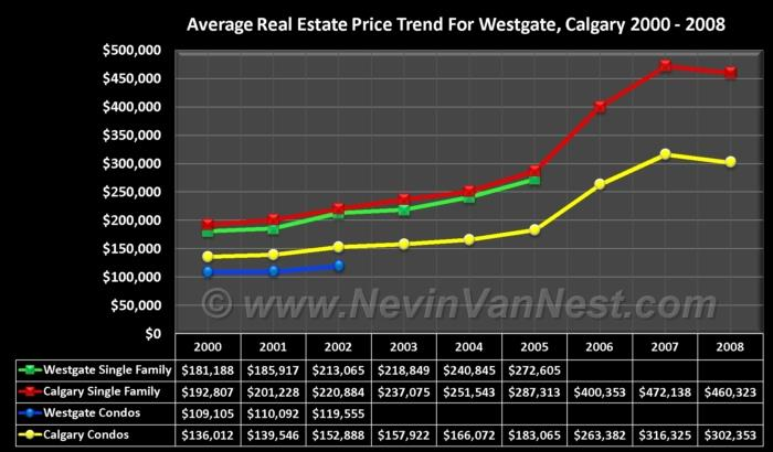 Average House Price Trend For Westgate 2000 - 2008