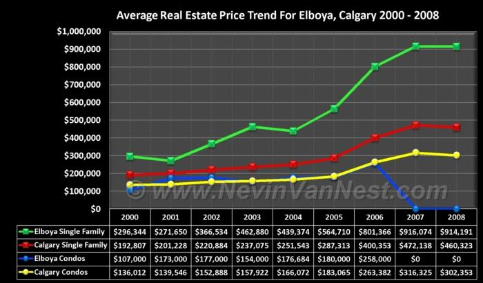 Average House Price Trend For Elboya 2000 - 2008