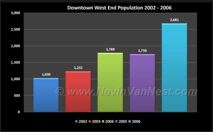 Downtown West End Population 2002 - 2006
