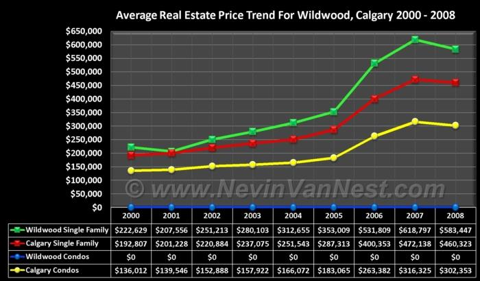 Average House Price Trend For Wildwood 2000 - 2008