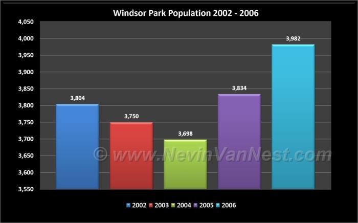 Windsor Park Population 2002 - 2006