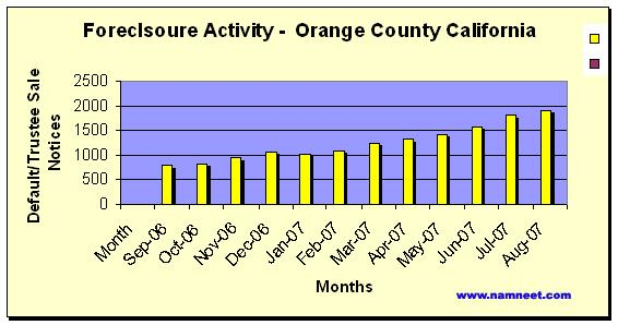 ORange County CA Foreclsoure Activity - 12 Month Statistics