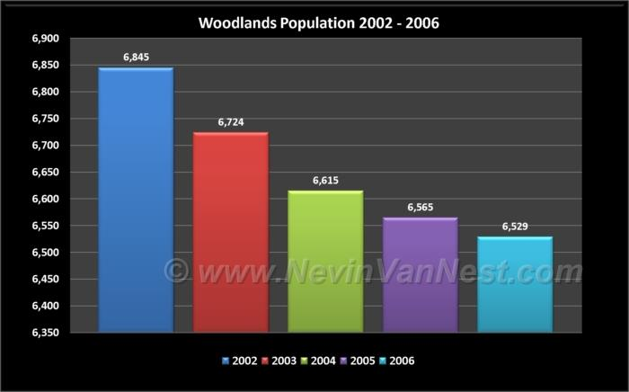 Woodlands Population 2002 - 2006
