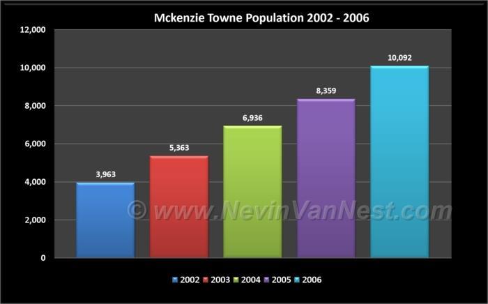 McKenzie Towne Population 2002 - 2006
