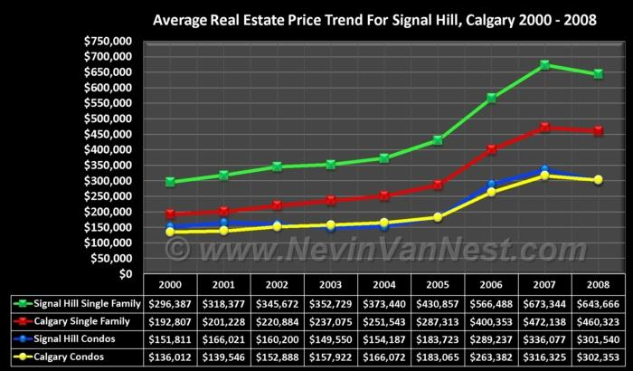 Average House Price Trend For Signal Hill 2000 - 2008