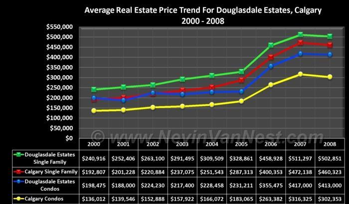 Average House Price Trend For Douglasdale Estates 2000 - 2008