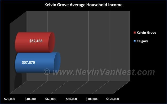 Average Household Income For Kelvin Grove Residents
