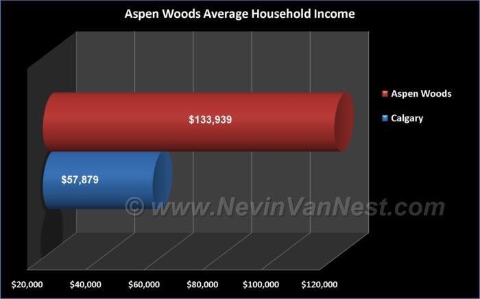 Average Household Income For Aspen Woods Residents