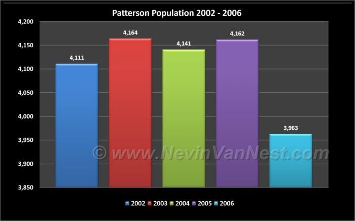 Patterson Population 2002 - 2006