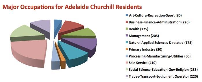 Major Occupations of residents of Adelaide Churchill, Saskatoon