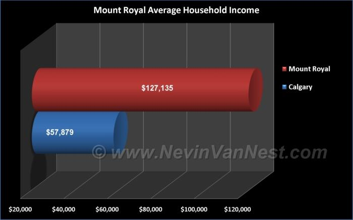 Average Household Income For Mount Royal Residents