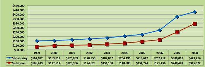 Average House Price Trend for Silverspring, Saskatoon
