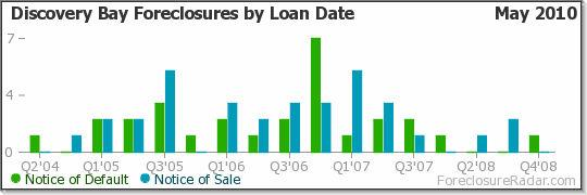 Discovery Bay Foreclosures by Loan Date