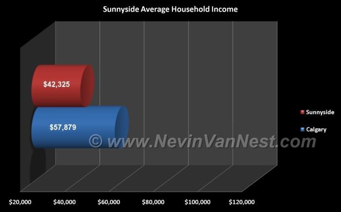 Average Household Income For Sunnyside Residents