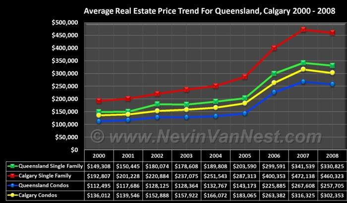 Average House Price Trend For Queensland 2000 - 2008