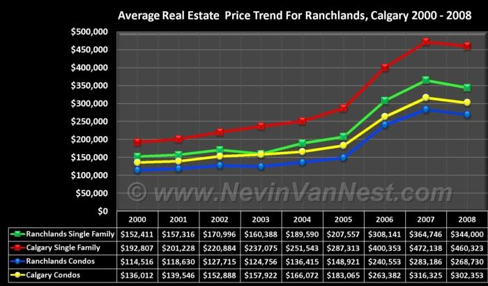 Average House Price Trend For Ranchlands 2000 - 2008