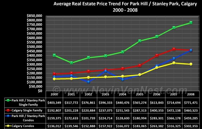 Average House Price Trend For Park Hill & Stanley Park 2000 - 2008
