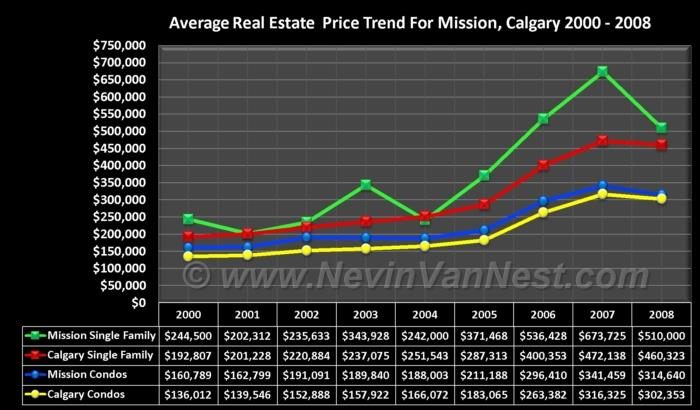 Average House Price Trend For Mission 2000 - 2008