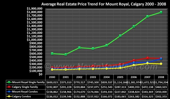 Average House Price Trend For Mount Royal 2000 - 2008