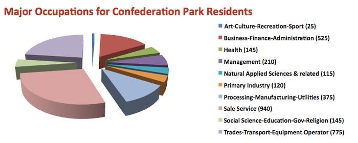 Major Occupations