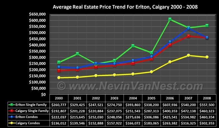 Average House Price Trend For Erlton 2000 - 2008