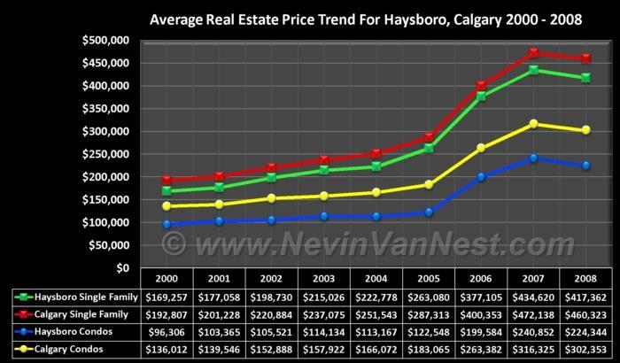 Average House Price Trend For Haysboro 2000 - 2008