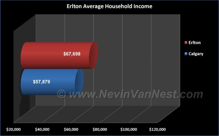 Average Household Income For Erlton Residents