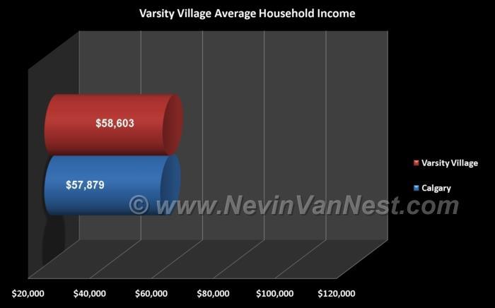Average Household Income For Varsity Village Residents
