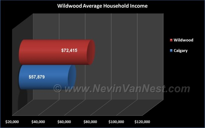 Average Household Income For Wildwood Residents