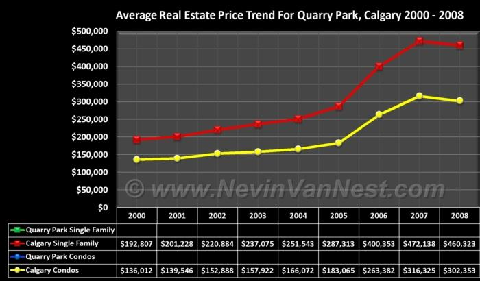 Average House Price Trend For Quarry Park 2000 - 2008