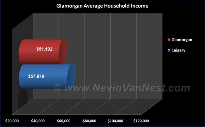 Average Household Income For Glamorgan Residents