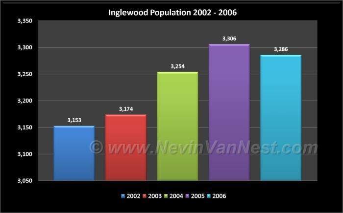 Inglewood Population 2002 - 2006