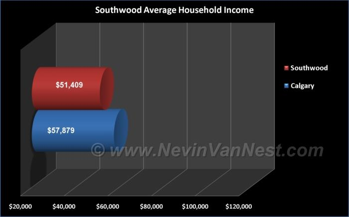 Average Household Income For Southwood Residents