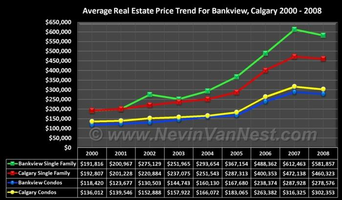 Average House Price Trend For Bankview 2000 - 2008