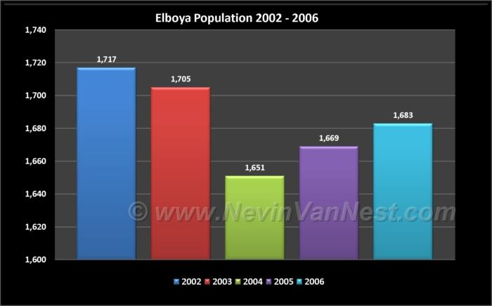 Elboya Population 2002 - 2006