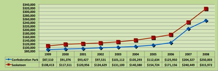Average House Price Trend for Confederation Park, Saskatoon